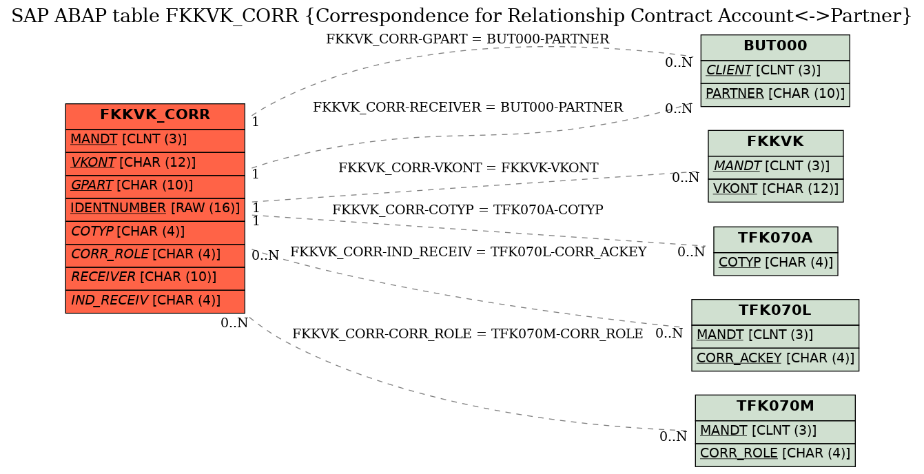 E-R Diagram for table FKKVK_CORR (Correspondence for Relationship Contract Account<->Partner)