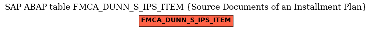 E-R Diagram for table FMCA_DUNN_S_IPS_ITEM (Source Documents of an Installment Plan)