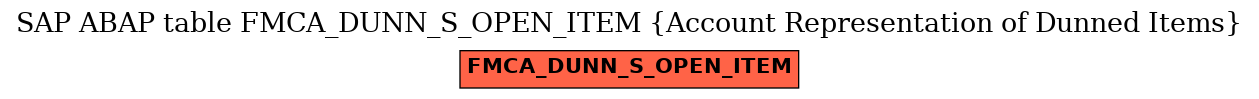 E-R Diagram for table FMCA_DUNN_S_OPEN_ITEM (Account Representation of Dunned Items)