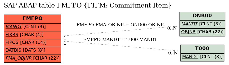 E-R Diagram for table FMFPO (FIFM: Commitment Item)