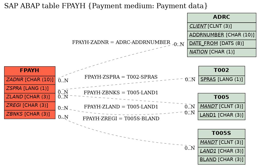 SAP ABAP Table FPAYH (Payment medium: Payment data) - SAP Datasheet