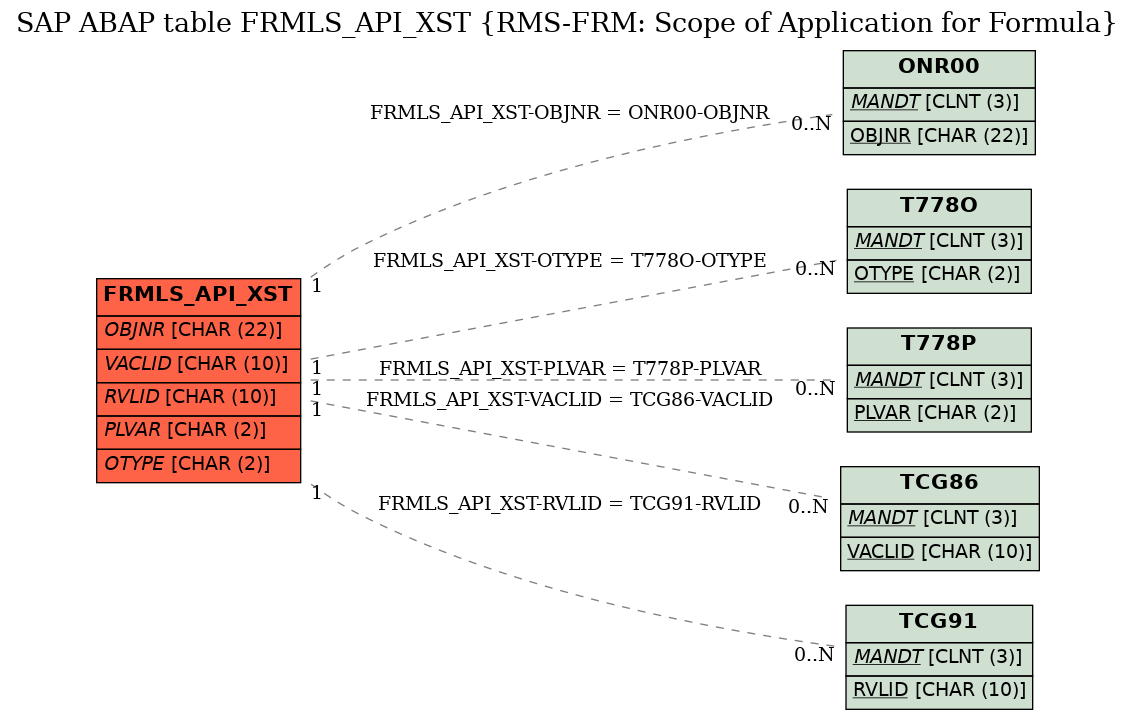 E-R Diagram for table FRMLS_API_XST (RMS-FRM: Scope of Application for Formula)