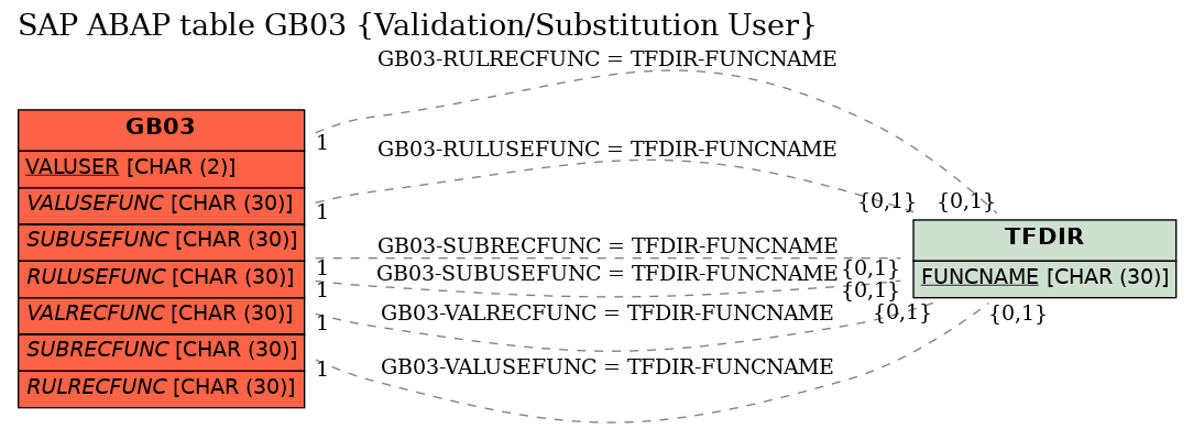 E-R Diagram for table GB03 (Validation/Substitution User)