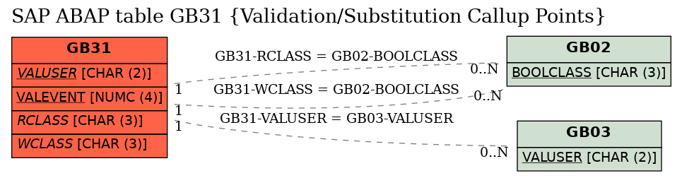 E-R Diagram for table GB31 (Validation/Substitution Callup Points)