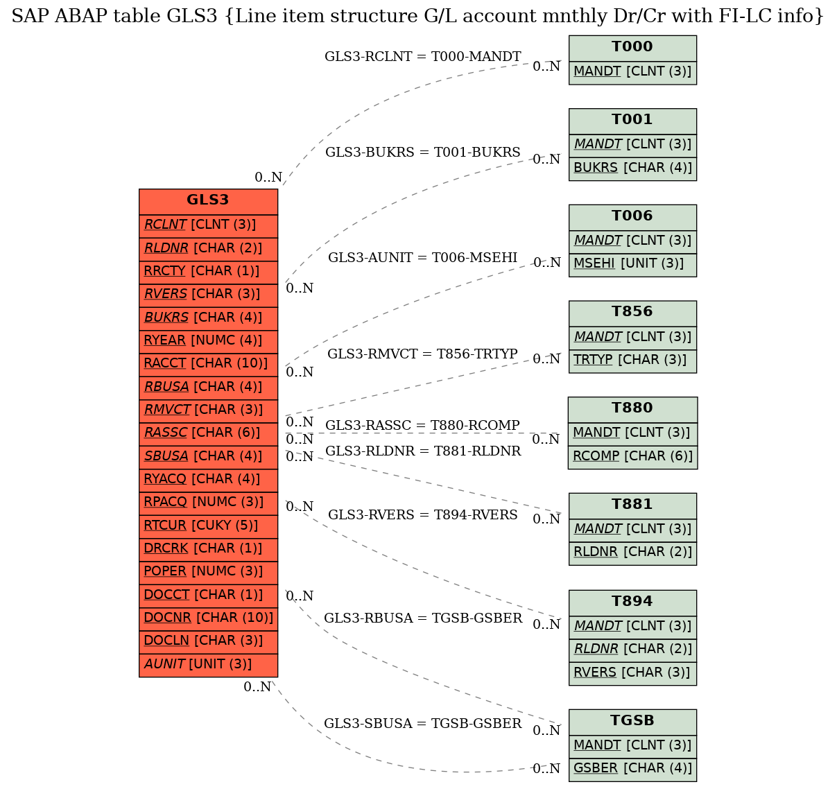 SAP ABAP Table GLS3 (Line item structure G/L account mnthly