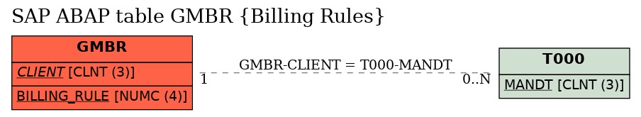 E-R Diagram for table GMBR (Billing Rules)