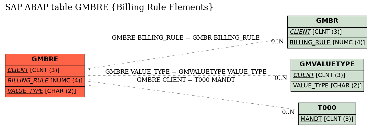 E-R Diagram for table GMBRE (Billing Rule Elements)