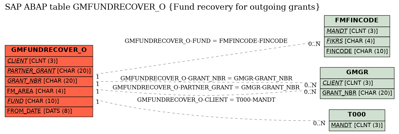 E-R Diagram for table GMFUNDRECOVER_O (Fund recovery for outgoing grants)