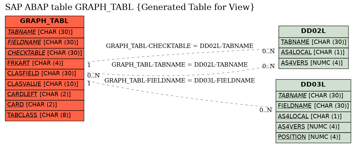 E-R Diagram for table GRAPH_TABL (Generated Table for View)