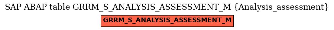E-R Diagram for table GRRM_S_ANALYSIS_ASSESSMENT_M (Analysis_assessment)