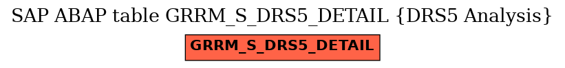 E-R Diagram for table GRRM_S_DRS5_DETAIL (DRS5 Analysis)