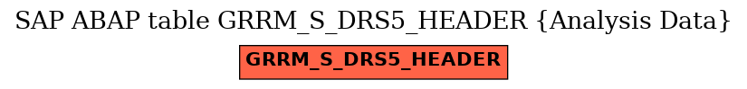 E-R Diagram for table GRRM_S_DRS5_HEADER (Analysis Data)