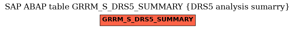 E-R Diagram for table GRRM_S_DRS5_SUMMARY (DRS5 analysis sumarry)