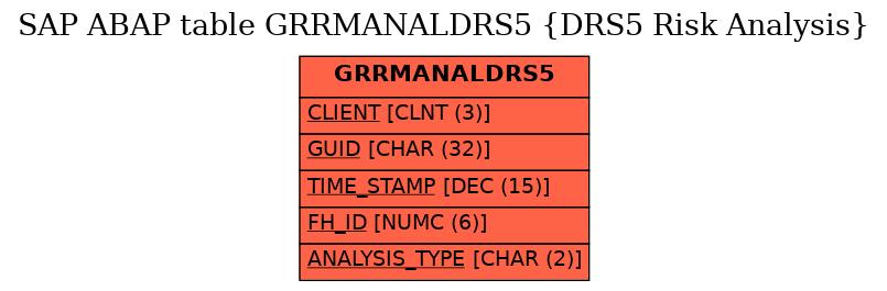 E-R Diagram for table GRRMANALDRS5 (DRS5 Risk Analysis)
