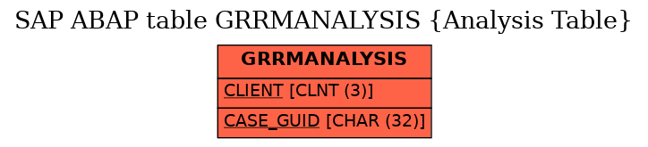 E-R Diagram for table GRRMANALYSIS (Analysis Table)