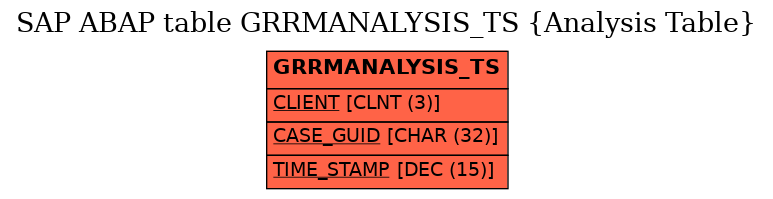 E-R Diagram for table GRRMANALYSIS_TS (Analysis Table)