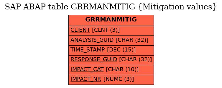 E-R Diagram for table GRRMANMITIG (Mitigation values)