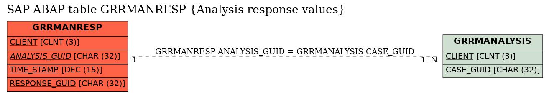 E-R Diagram for table GRRMANRESP (Analysis response values)