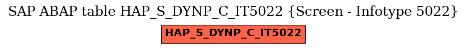 E-R Diagram for table HAP_S_DYNP_C_IT5022 (Screen - Infotype 5022)