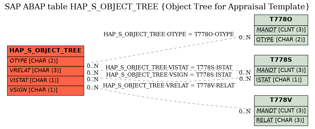 E-R Diagram for table HAP_S_OBJECT_TREE (Object Tree for Appraisal Template)