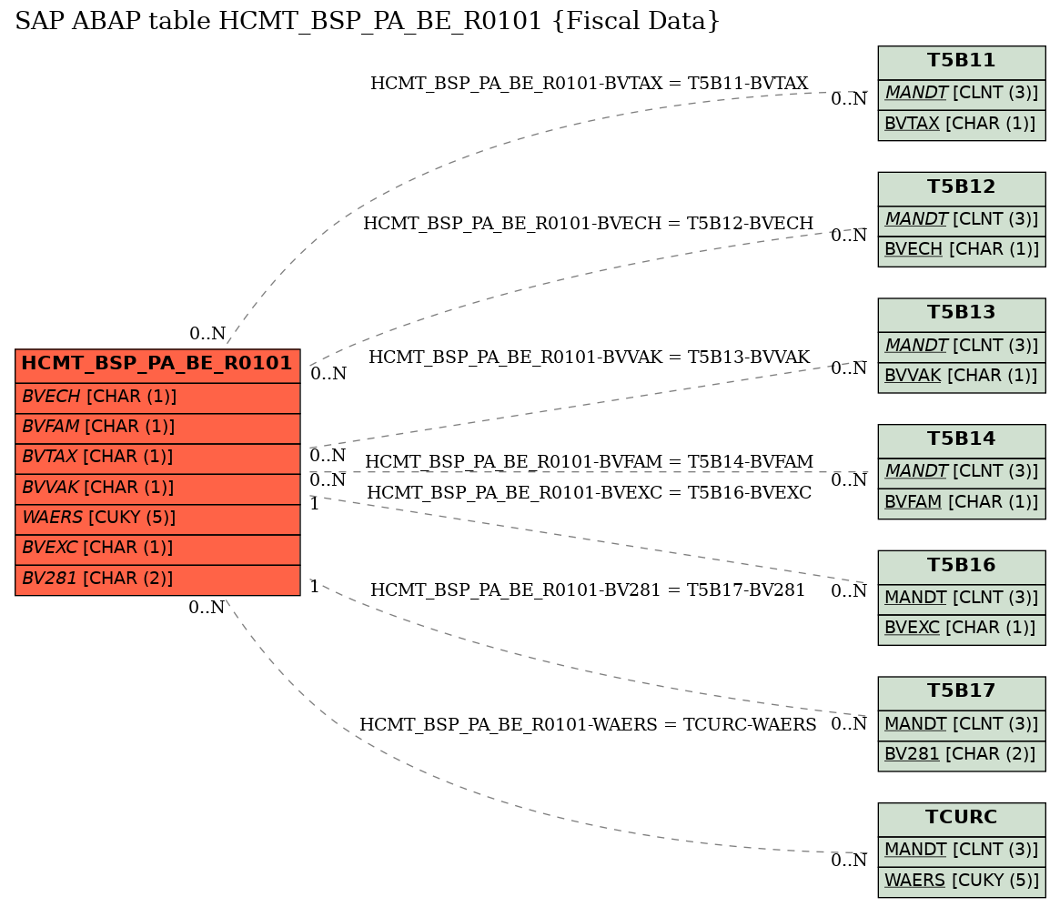E-R Diagram for table HCMT_BSP_PA_BE_R0101 (Fiscal Data)