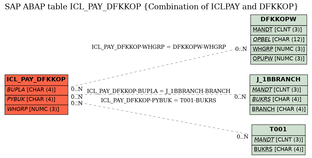 E-R Diagram for table ICL_PAY_DFKKOP (Combination of ICLPAY and DFKKOP)