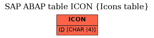 E-R Diagram for table ICON (Icons table)