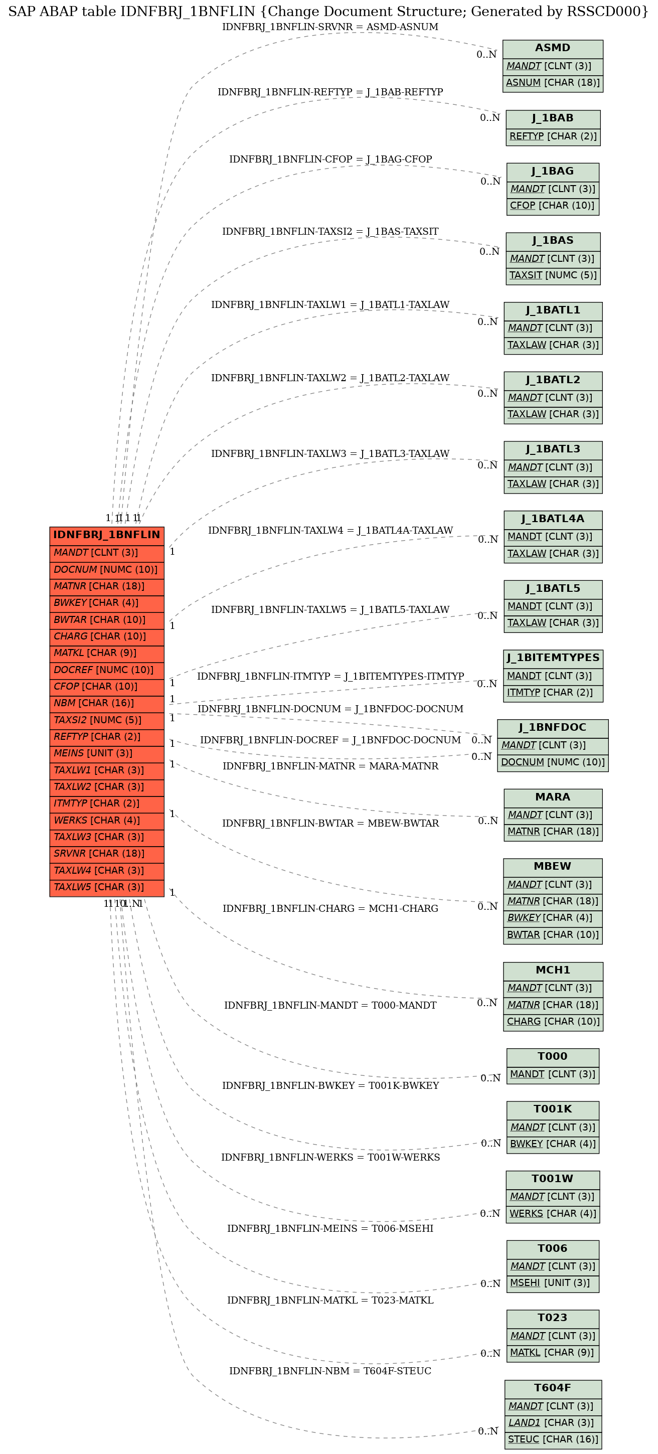 E-R Diagram for table IDNFBRJ_1BNFLIN (Change Document Structure; Generated by RSSCD000)