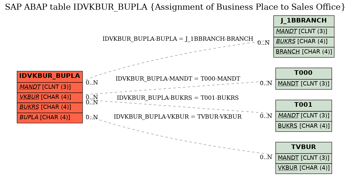 SAP ABAP Table IDVKBUR_BUPLA (Assignment of Business Place