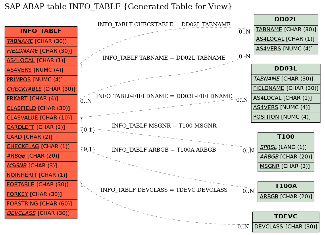 E-R Diagram for table INFO_TABLF (Generated Table for View)