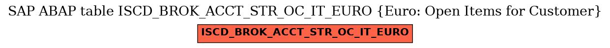 E-R Diagram for table ISCD_BROK_ACCT_STR_OC_IT_EURO (Euro: Open Items for Customer)