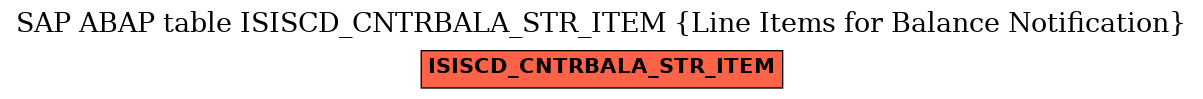 E-R Diagram for table ISISCD_CNTRBALA_STR_ITEM (Line Items for Balance Notification)