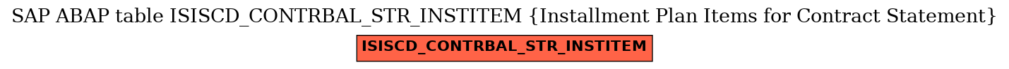 E-R Diagram for table ISISCD_CONTRBAL_STR_INSTITEM (Installment Plan Items for Contract Statement)