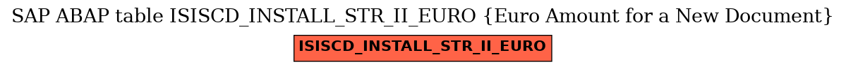 E-R Diagram for table ISISCD_INSTALL_STR_II_EURO (Euro Amount for a New Document)