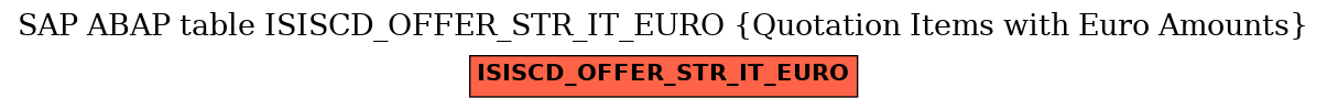 E-R Diagram for table ISISCD_OFFER_STR_IT_EURO (Quotation Items with Euro Amounts)