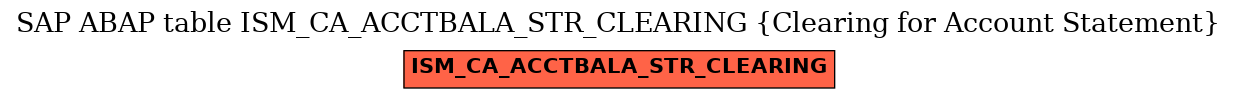E-R Diagram for table ISM_CA_ACCTBALA_STR_CLEARING (Clearing for Account Statement)