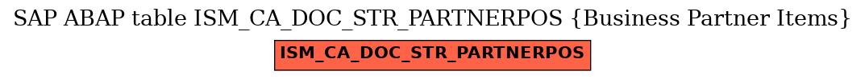 E-R Diagram for table ISM_CA_DOC_STR_PARTNERPOS (Business Partner Items)