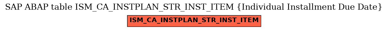 E-R Diagram for table ISM_CA_INSTPLAN_STR_INST_ITEM (Individual Installment Due Date)
