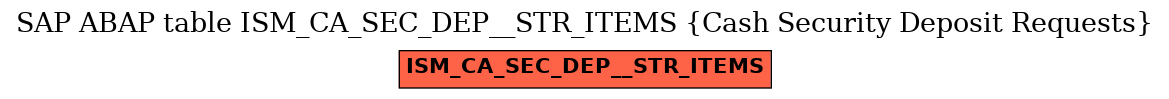 E-R Diagram for table ISM_CA_SEC_DEP__STR_ITEMS (Cash Security Deposit Requests)