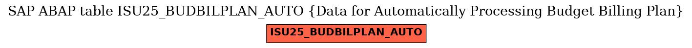E-R Diagram for table ISU25_BUDBILPLAN_AUTO (Data for Automatically Processing Budget Billing Plan)