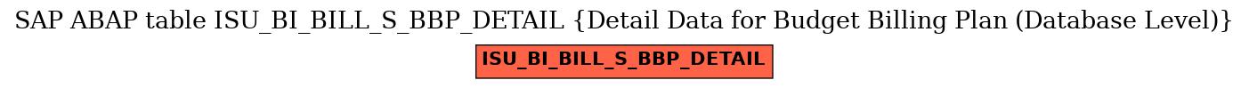 E-R Diagram for table ISU_BI_BILL_S_BBP_DETAIL (Detail Data for Budget Billing Plan (Database Level))