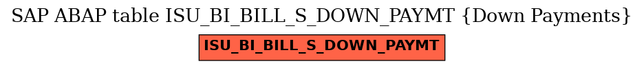 E-R Diagram for table ISU_BI_BILL_S_DOWN_PAYMT (Down Payments)