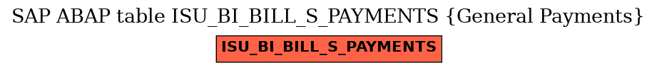 E-R Diagram for table ISU_BI_BILL_S_PAYMENTS (General Payments)