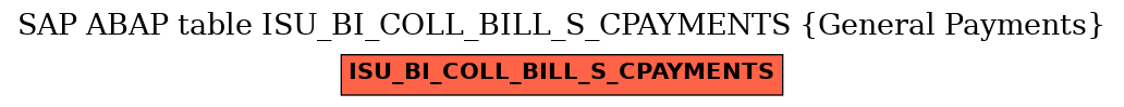 E-R Diagram for table ISU_BI_COLL_BILL_S_CPAYMENTS (General Payments)