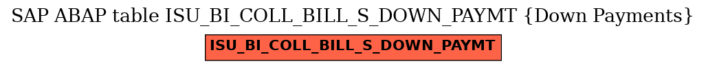 E-R Diagram for table ISU_BI_COLL_BILL_S_DOWN_PAYMT (Down Payments)