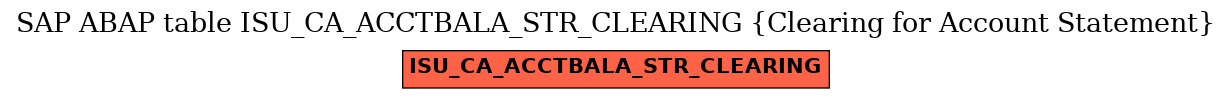 E-R Diagram for table ISU_CA_ACCTBALA_STR_CLEARING (Clearing for Account Statement)