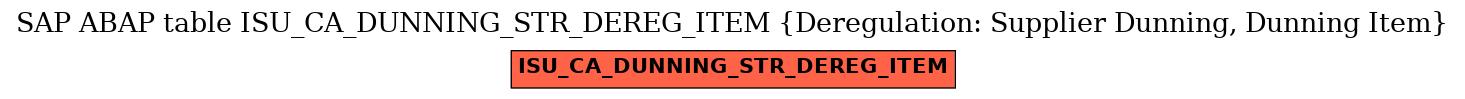 E-R Diagram for table ISU_CA_DUNNING_STR_DEREG_ITEM (Deregulation: Supplier Dunning, Dunning Item)