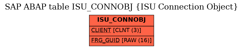 SAP ABAP Table ISU_CONNOBJ (ISU Connection Object) - SAP