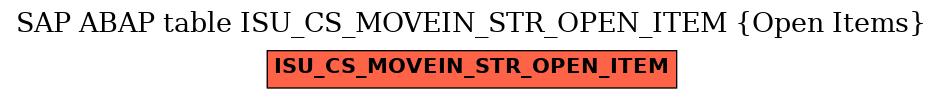E-R Diagram for table ISU_CS_MOVEIN_STR_OPEN_ITEM (Open Items)