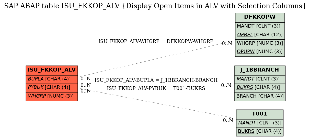 E-R Diagram for table ISU_FKKOP_ALV (Display Open Items in ALV with Selection Columns)